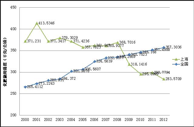 图 2 2000-2012年上海市农用化肥施用强度变化